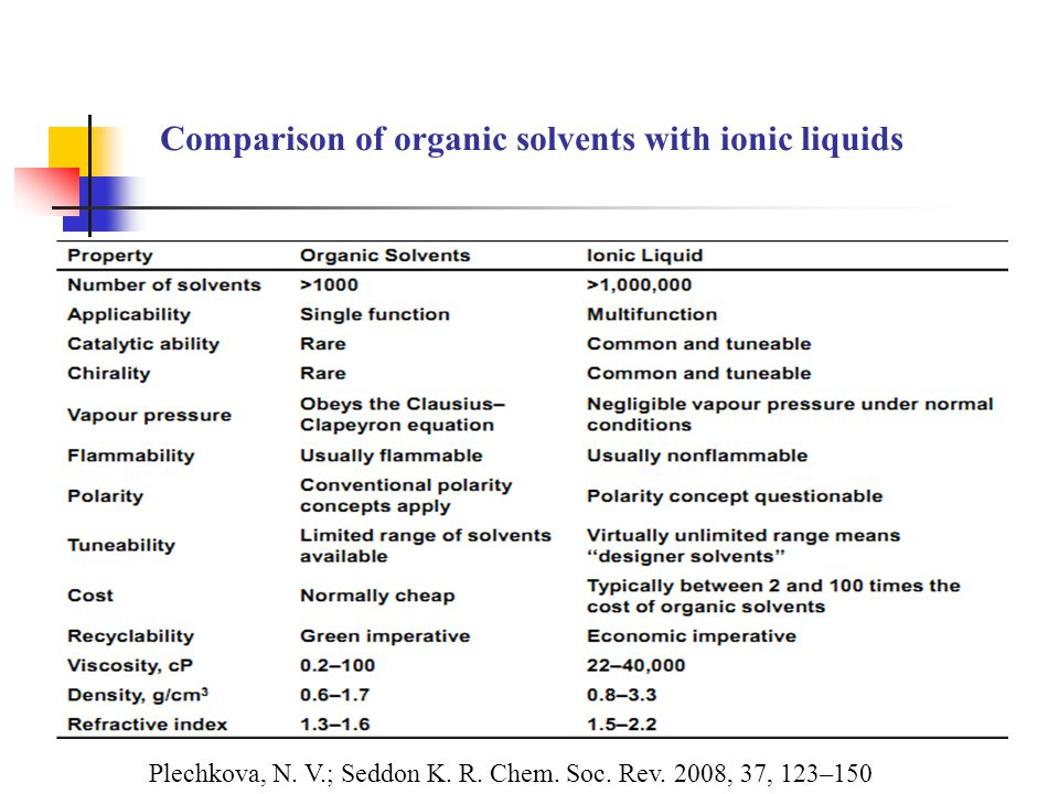 Comparison of organic solvents with ionic liquids