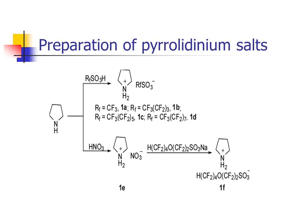 Preparation of pyrrolidinium salts