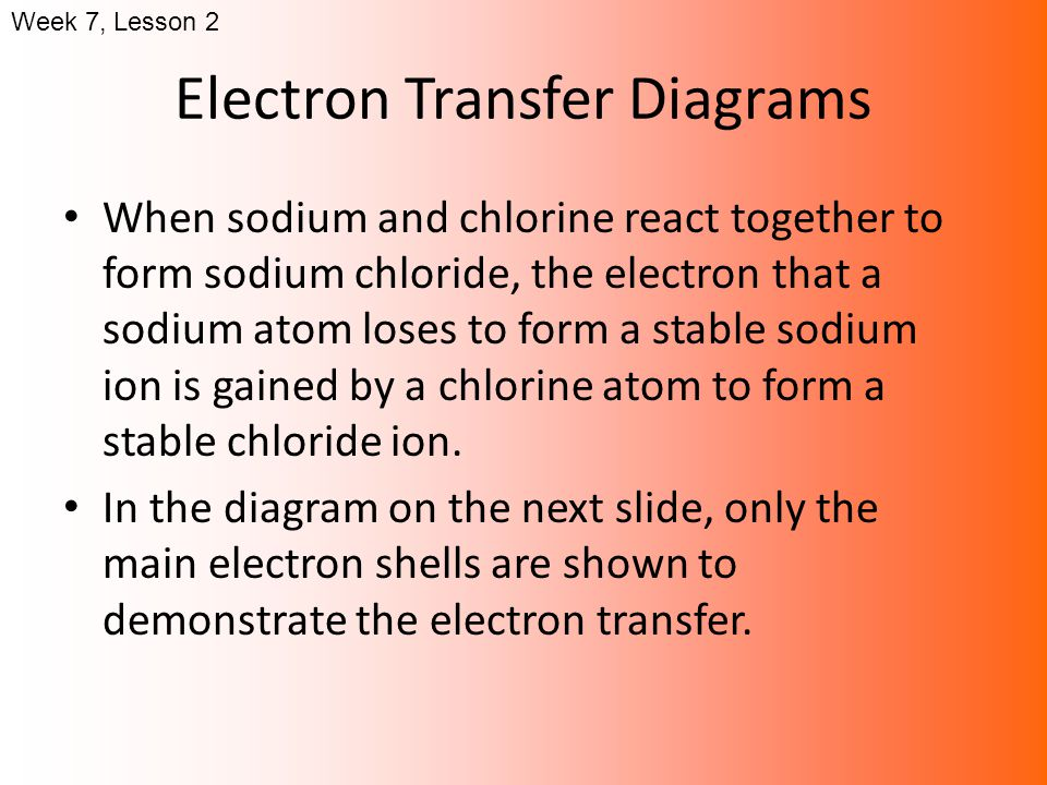 Electron Transfer Diagrams