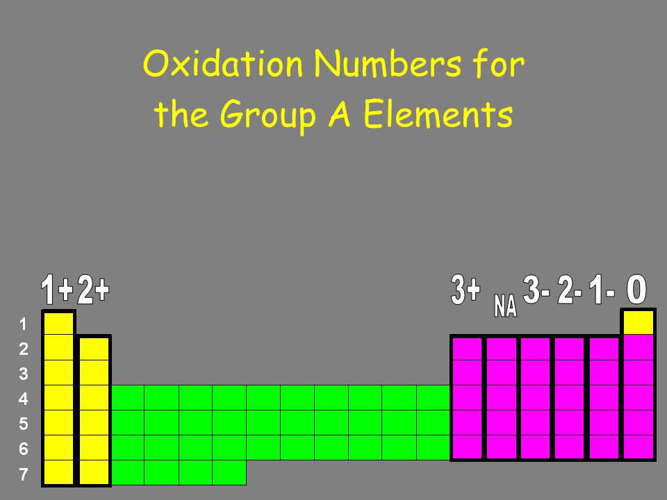 Oxidation Numbers for the Group A Elements 1+ 2+ 3+ 3- 2- 1- NA