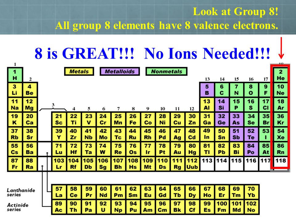 8 is GREAT!!! No Ions Needed!!! Look at Group 8!