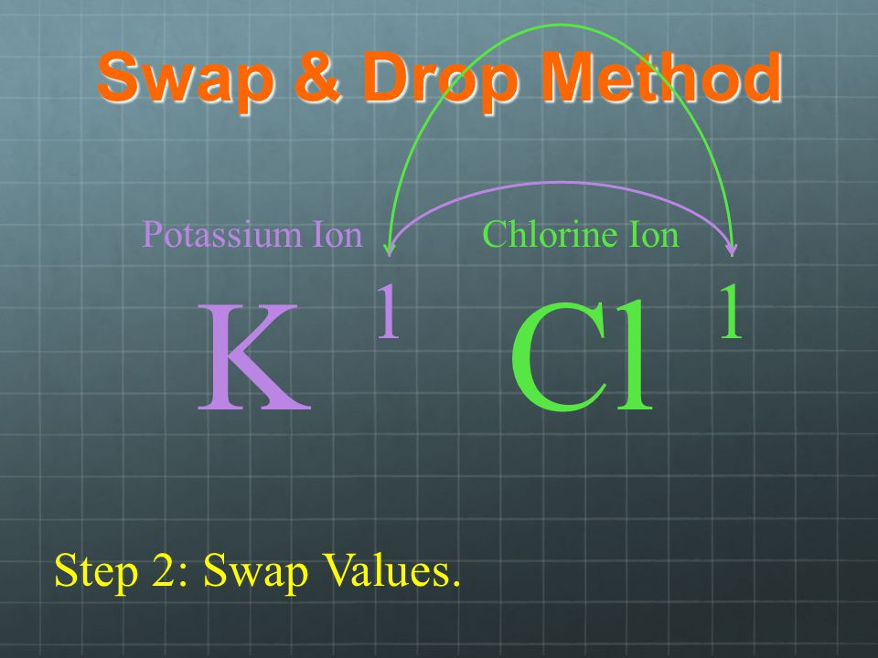 K Cl 1 1 Swap & Drop Method Step 2: Swap Values. Potassium Ion