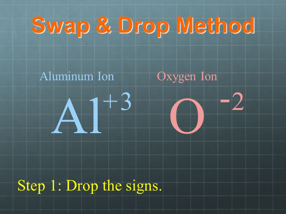 Al O - + 3 2 Swap & Drop Method Step 1: Drop the signs. Aluminum Ion
