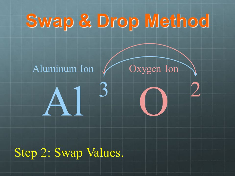 Al O 3 2 Swap & Drop Method Step 2: Swap Values. Aluminum Ion