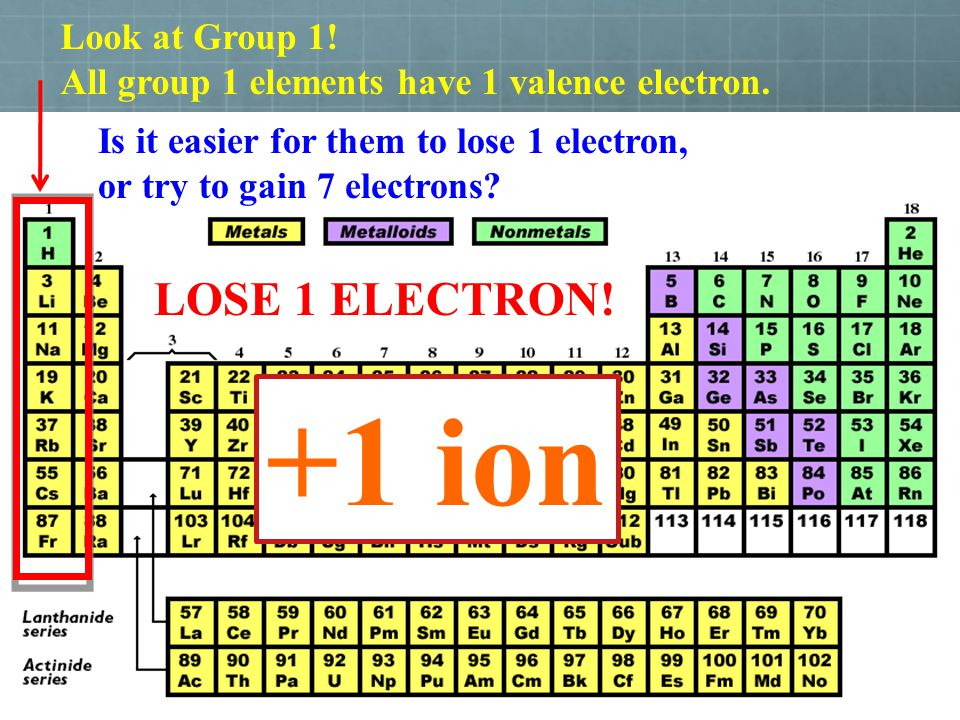 +1 ion LOSE 1 ELECTRON! Look at Group 1!