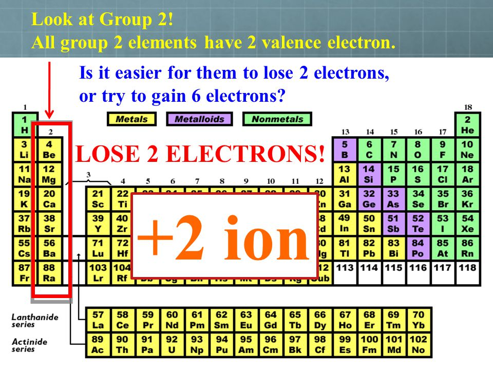 +2 ion LOSE 2 ELECTRONS! Look at Group 2!