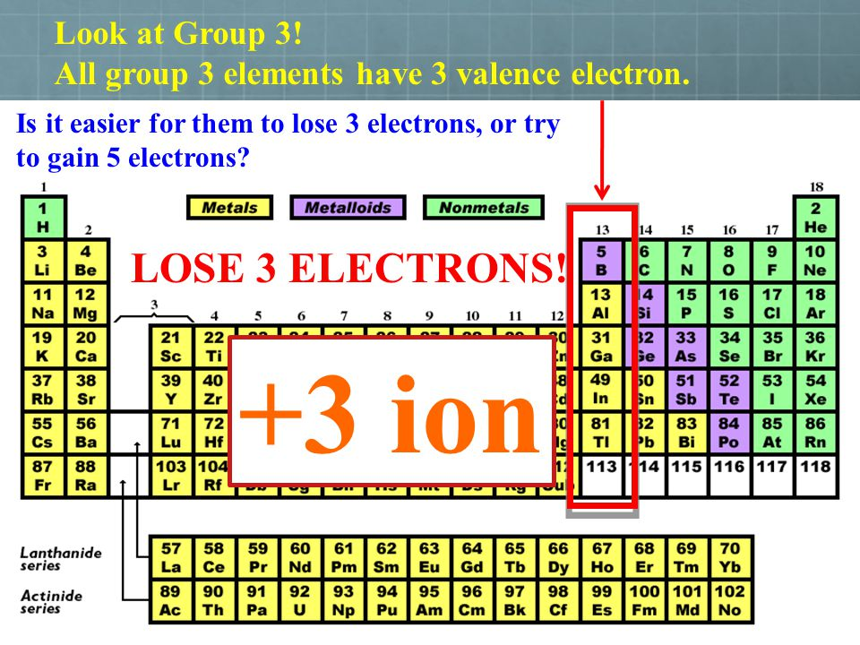 +3 ion LOSE 3 ELECTRONS! Look at Group 3!