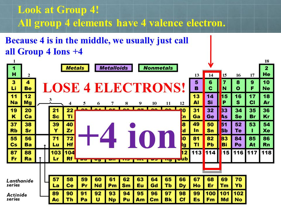+4 ion LOSE 4 ELECTRONS! Look at Group 4!