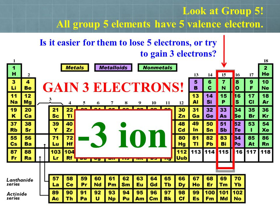-3 ion GAIN 3 ELECTRONS! Look at Group 5!