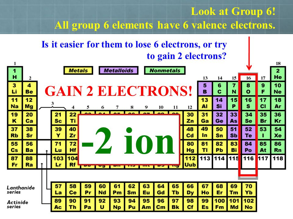 -2 ion GAIN 2 ELECTRONS! Look at Group 6!
