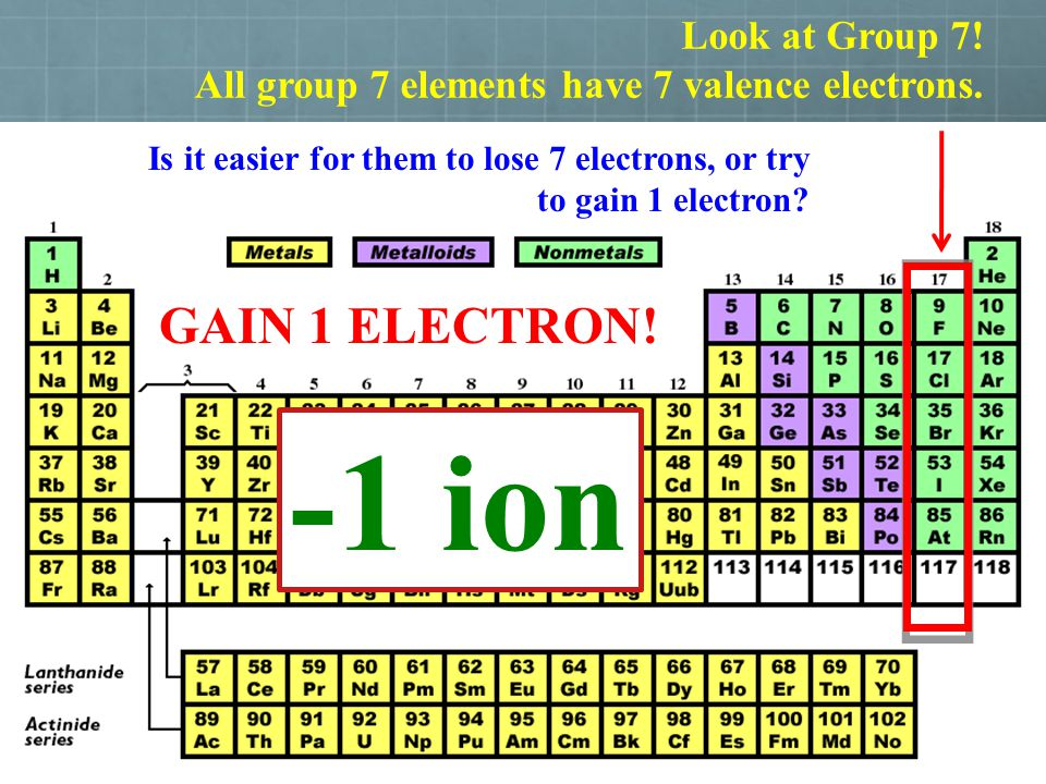 -1 ion GAIN 1 ELECTRON! Look at Group 7!