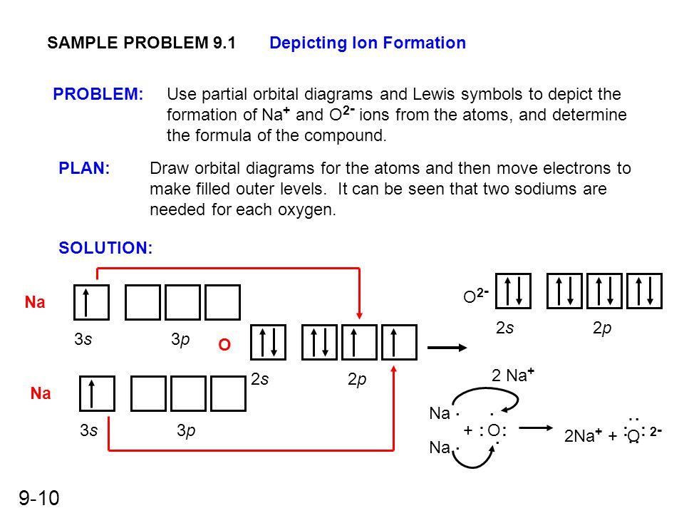 SAMPLE PROBLEM 9.1 Depicting Ion Formation. PROBLEM: