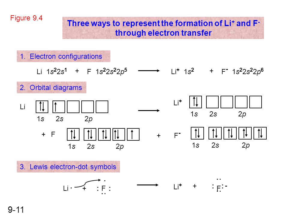 Figure 9.4 Three ways to represent the formation of Li+ and F- through electron transfer. 1. Electron configurations.