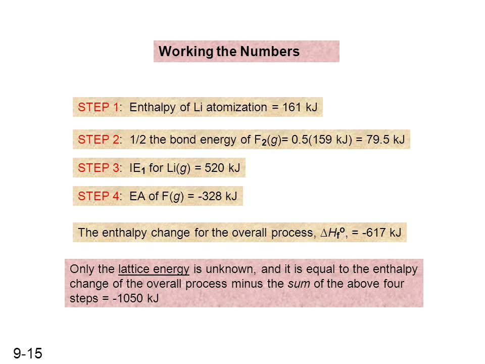 Working the Numbers STEP 1: Enthalpy of Li atomization = 161 kJ