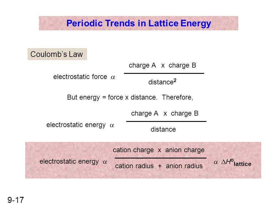 Periodic Trends in Lattice Energy
