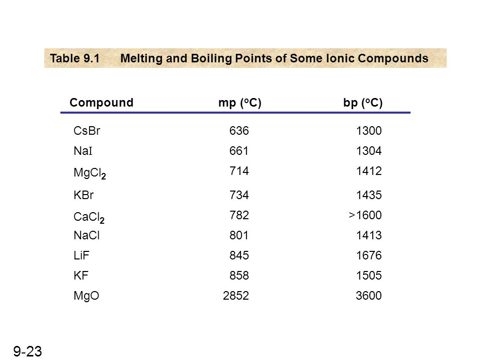 Table 9.1 Melting and Boiling Points of Some Ionic Compounds