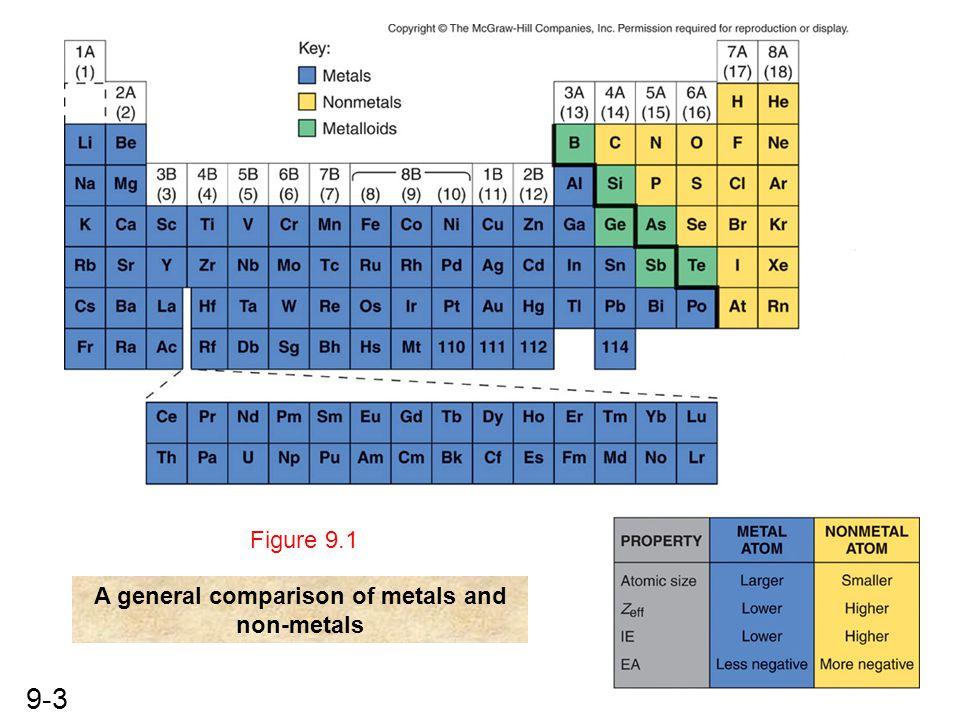 A general comparison of metals and non-metals
