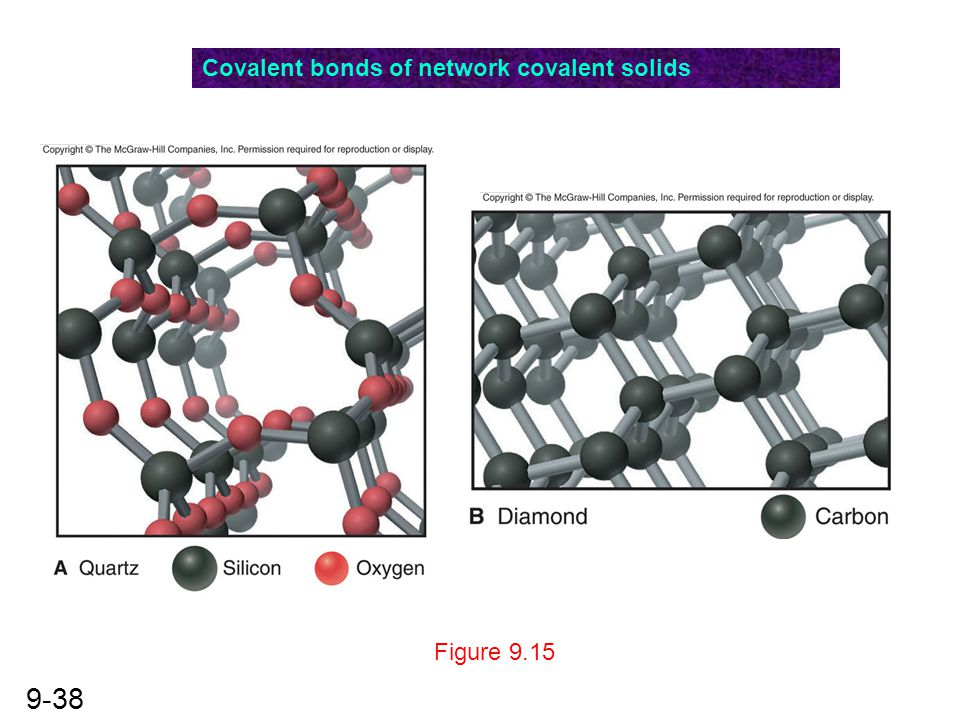 Covalent bonds of network covalent solids