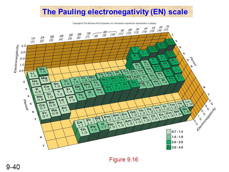 The Pauling electronegativity (EN) scale