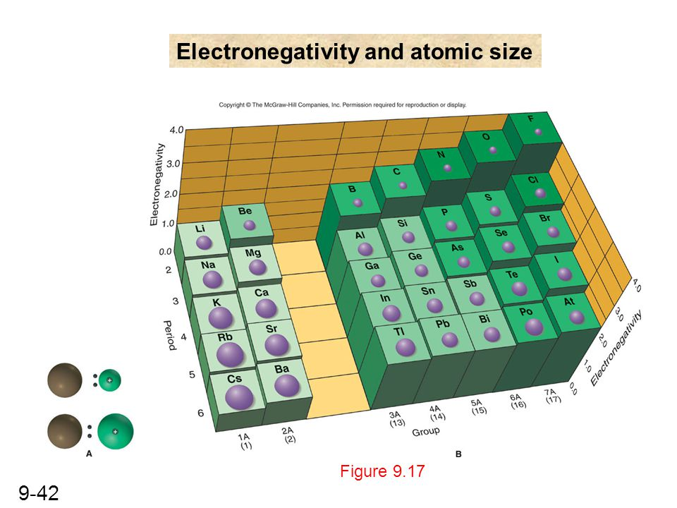 Electronegativity and atomic size