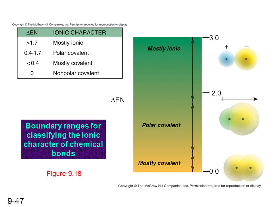 Boundary ranges for classifying the ionic character of chemical bonds