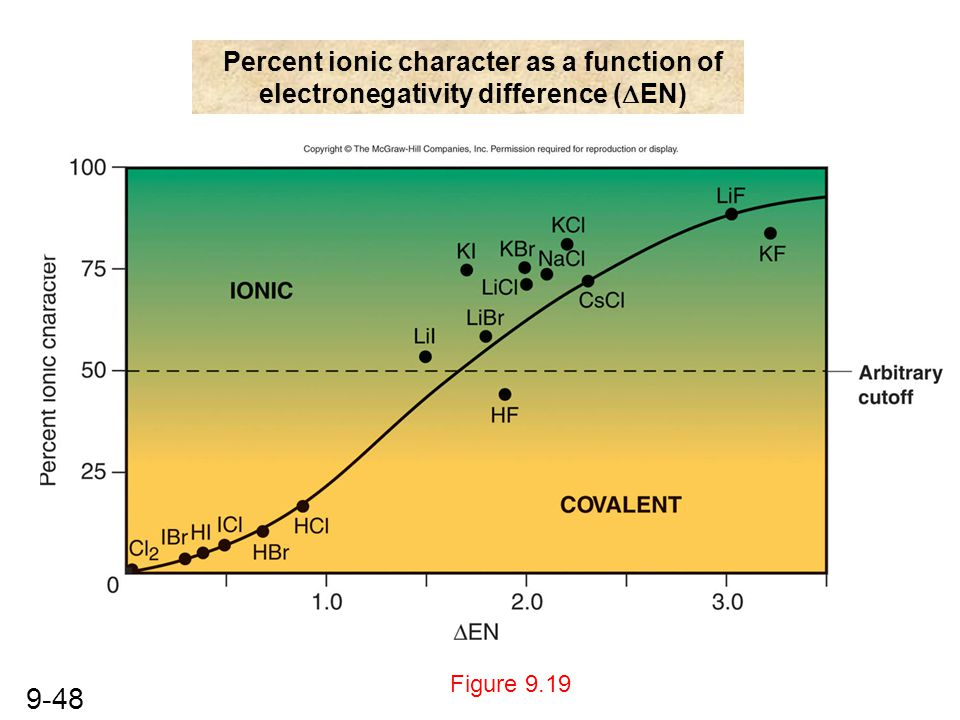 Percent ionic character as a function of electronegativity difference (DEN)