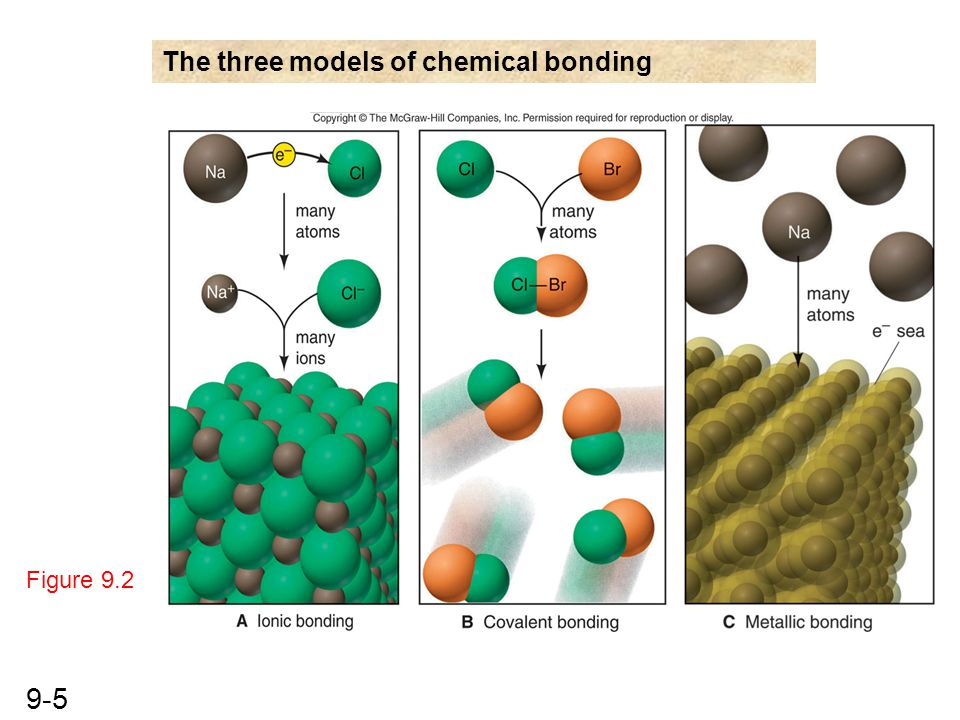 The three models of chemical bonding