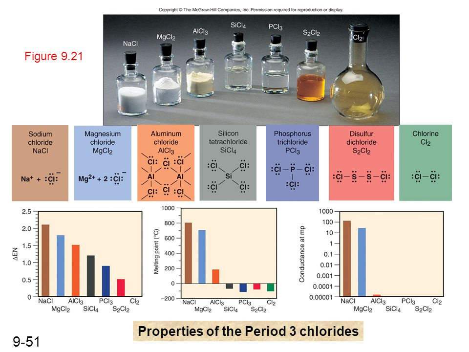 Properties of the Period 3 chlorides