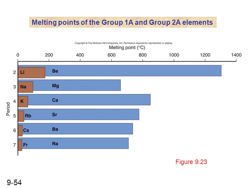 Melting points of the Group 1A and Group 2A elements