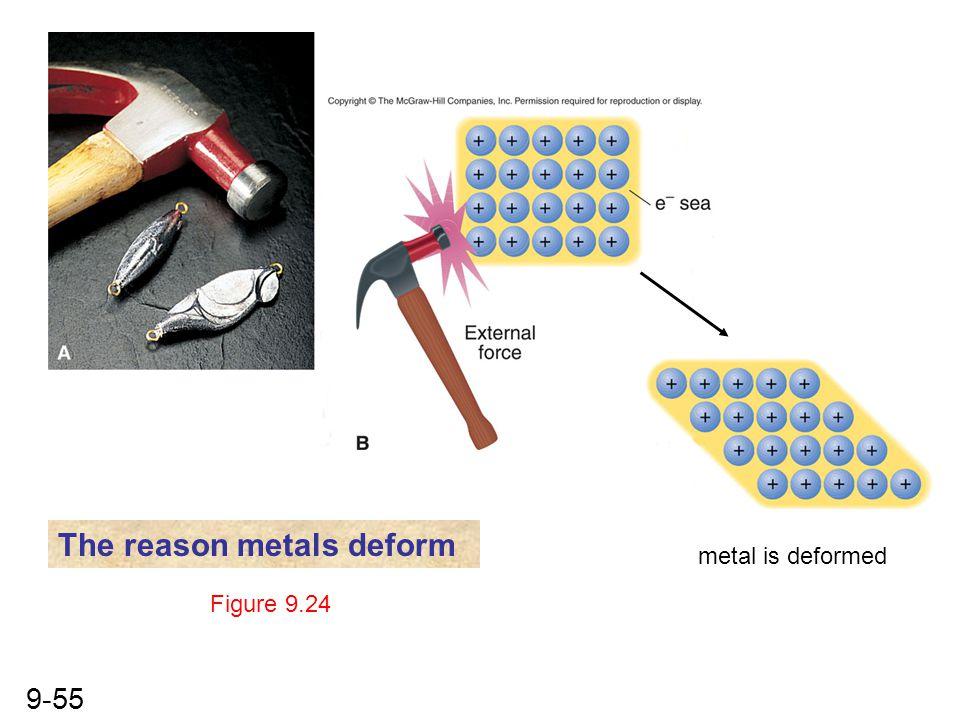 The reason metals deform