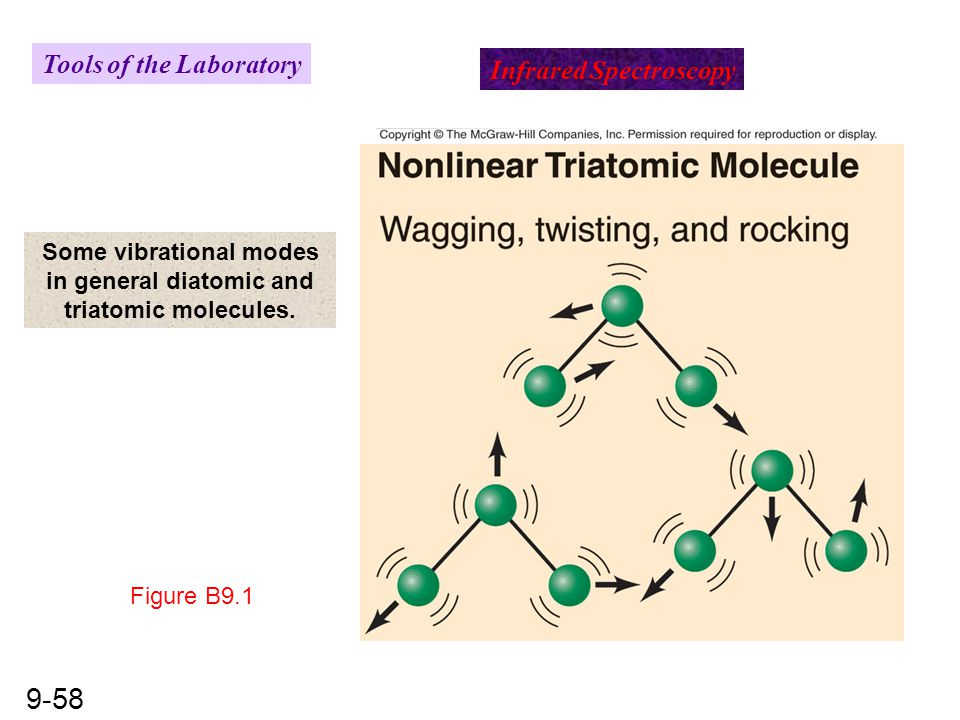Some vibrational modes in general diatomic and triatomic molecules.