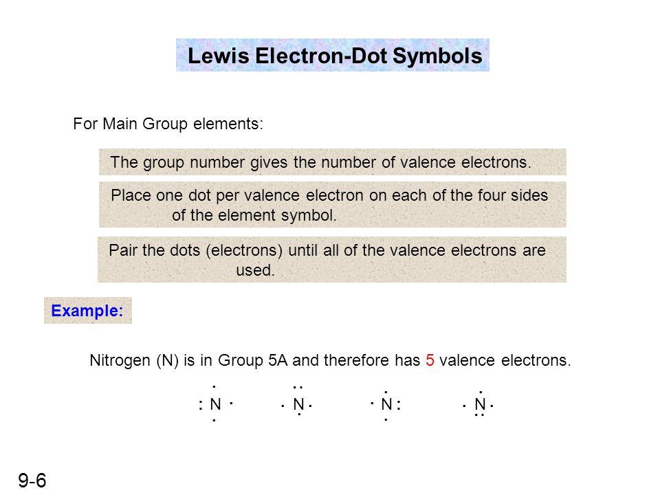 Lewis Electron-Dot Symbols