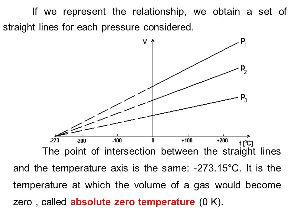 If we represent the relationship, we obtain a set of straight lines for each pressure considered.