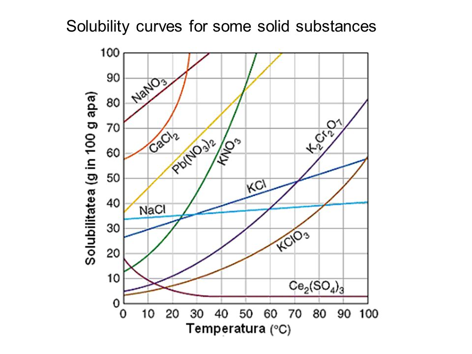 Solubility curves for some solid substances