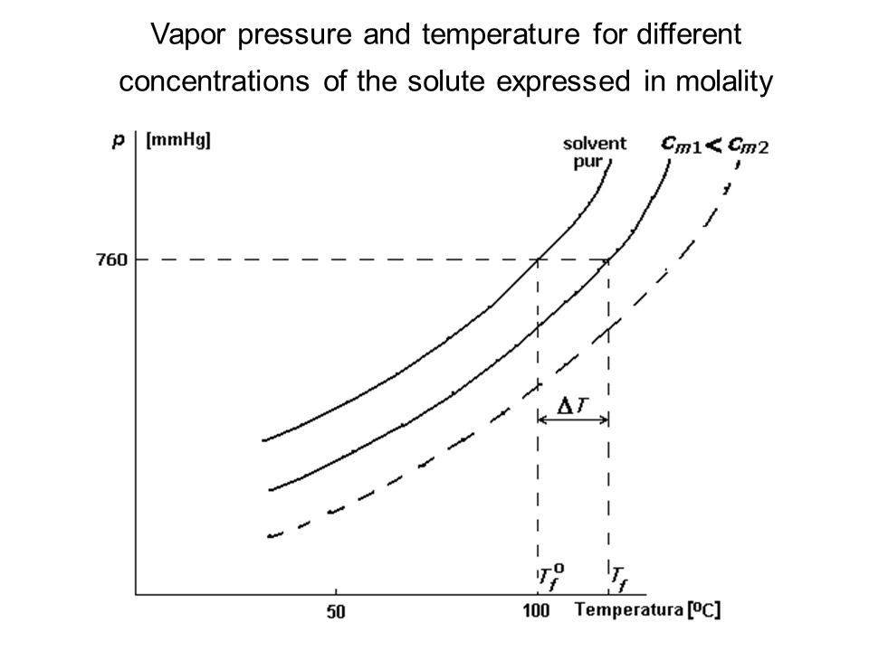 Vapor pressure and temperature for different