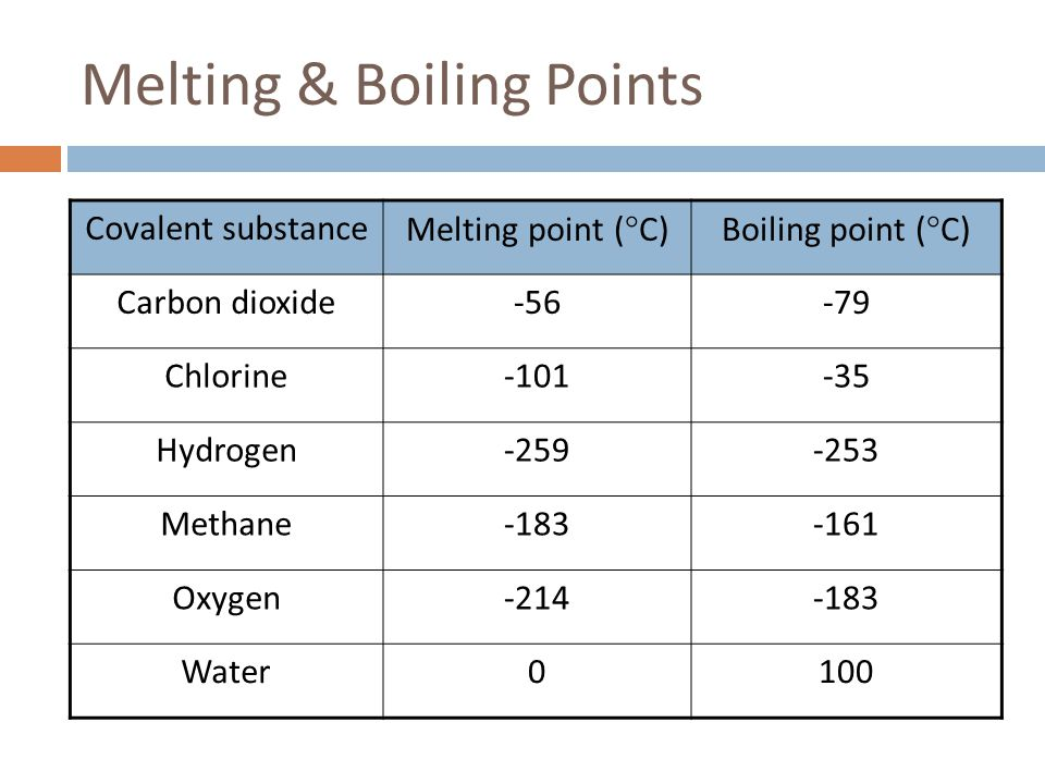 Melting & Boiling Points
