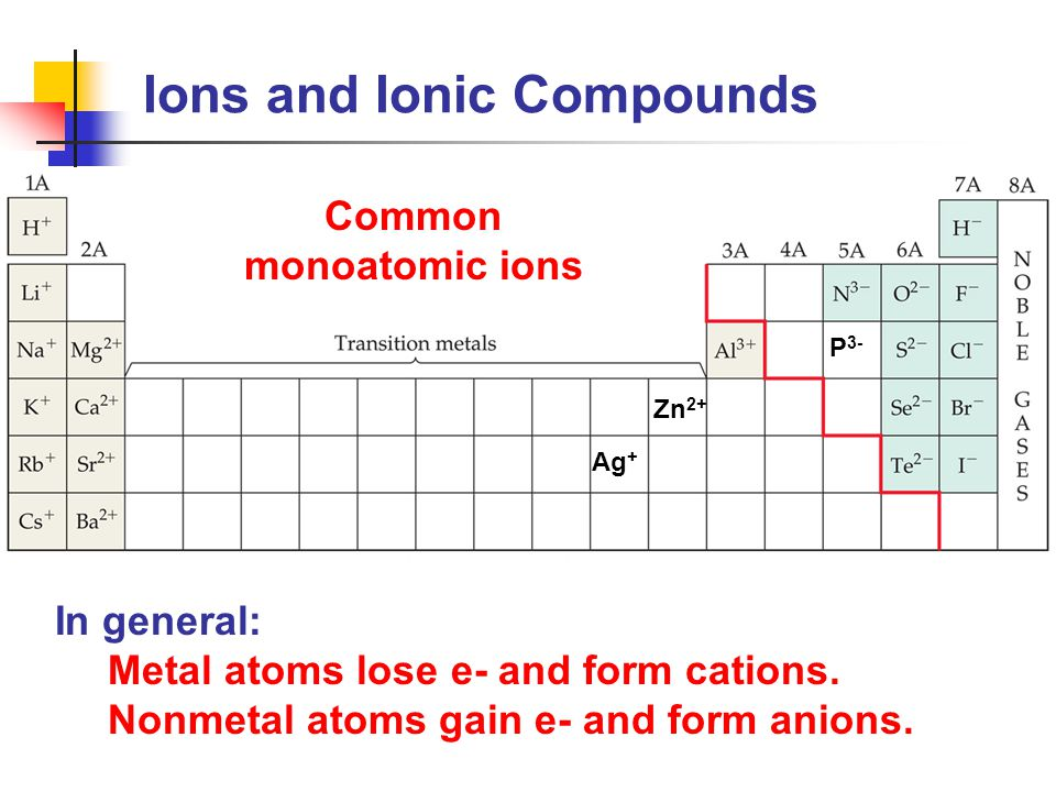 Common monoatomic ions