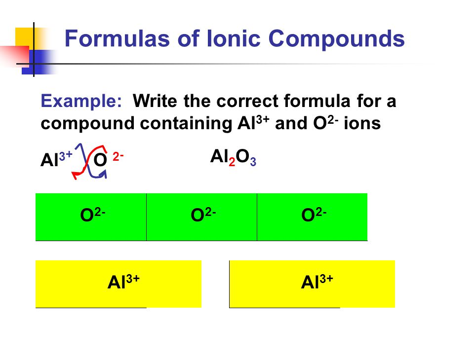 Formulas of Ionic Compounds