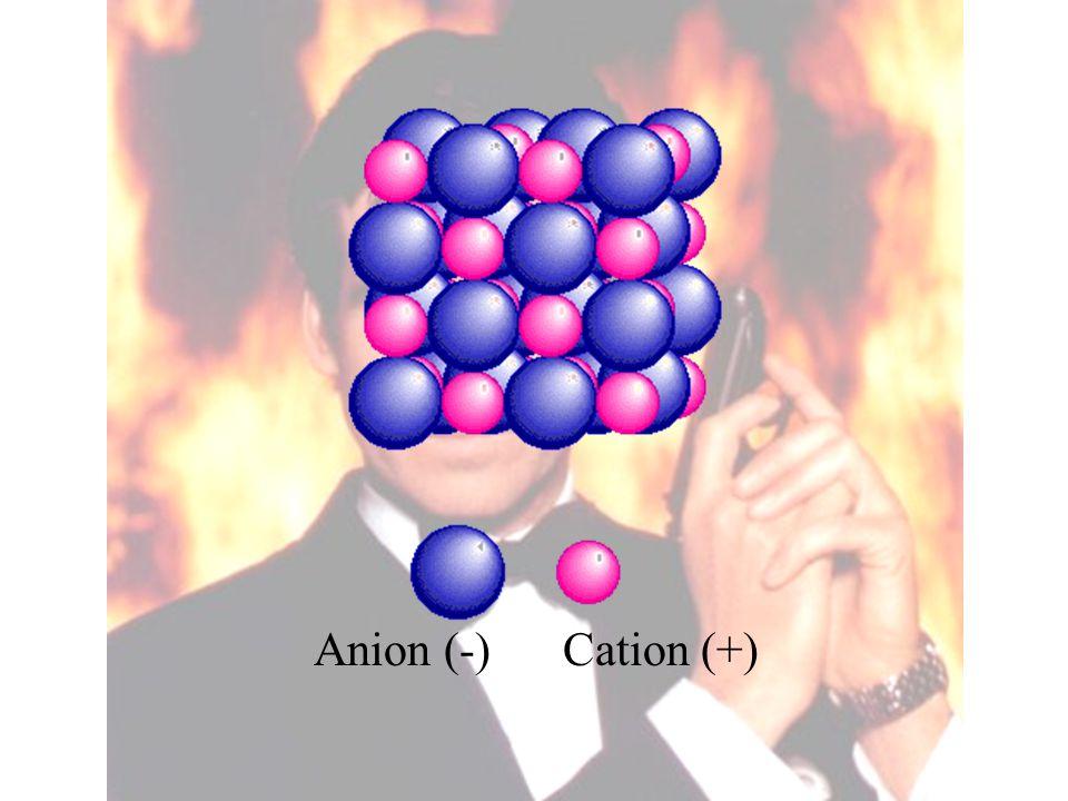 Anion (-) Cation (+)