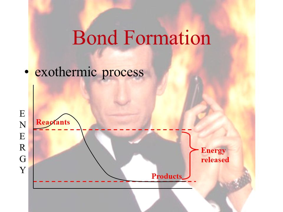 Bond Formation exothermic process ENERGY Reactants Energy released