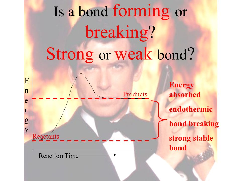 Is a bond forming or breaking Strong or weak bond