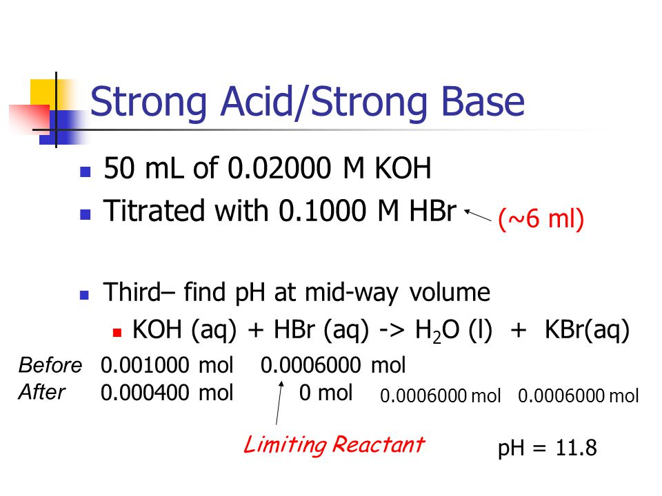 Strong Acid/Strong Base