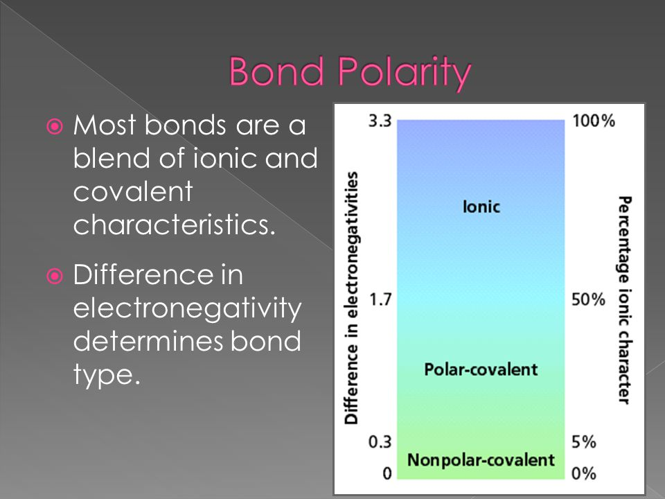 Bond Polarity Most bonds are a blend of ionic and covalent characteristics.