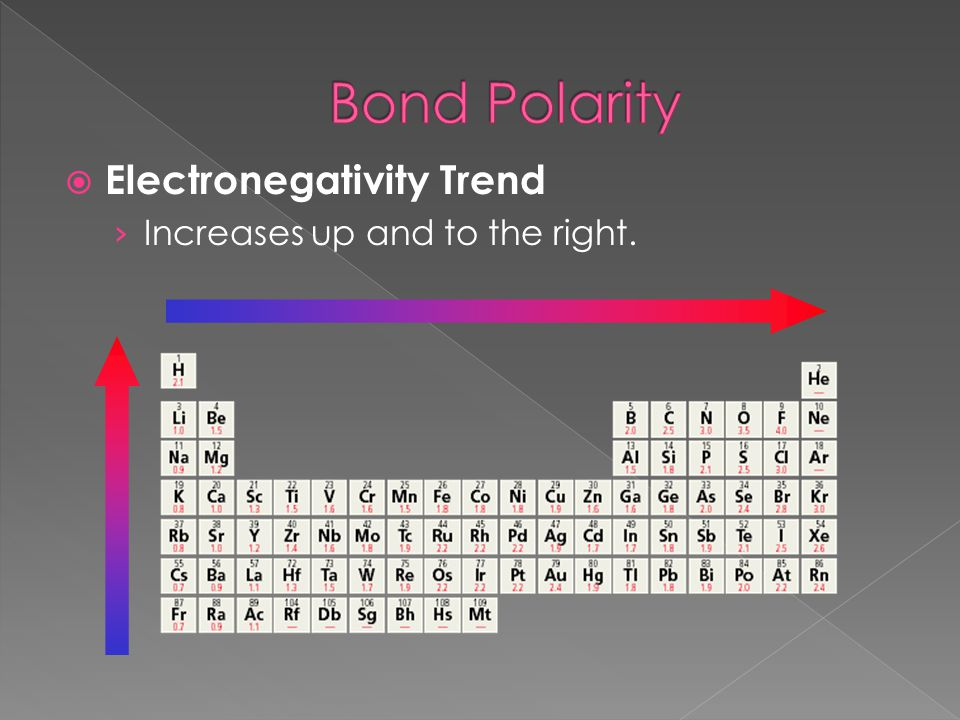 Bond Polarity Electronegativity Trend Increases up and to the right.