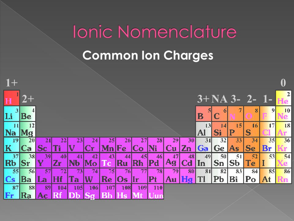 Ionic Nomenclature Common Ion Charges 1+ 2+ 3+ NA 3- 2- 1-