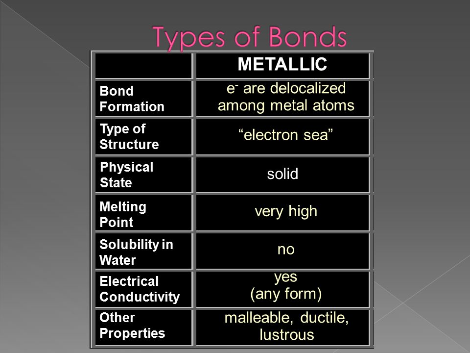 Types of Bonds METALLIC e- are delocalized among metal atoms