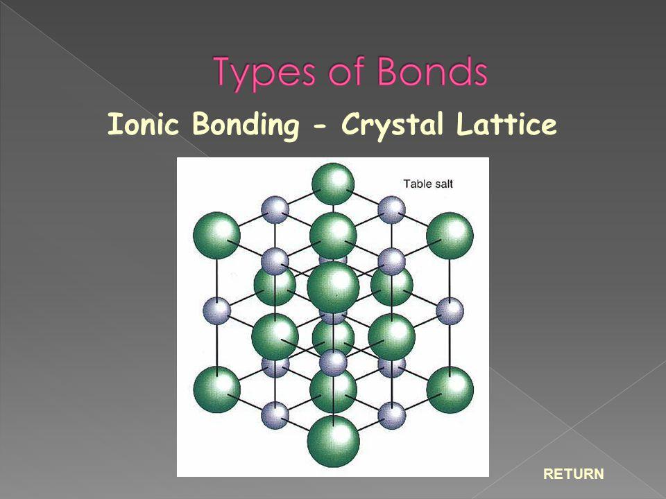 Ionic Bonding - Crystal Lattice