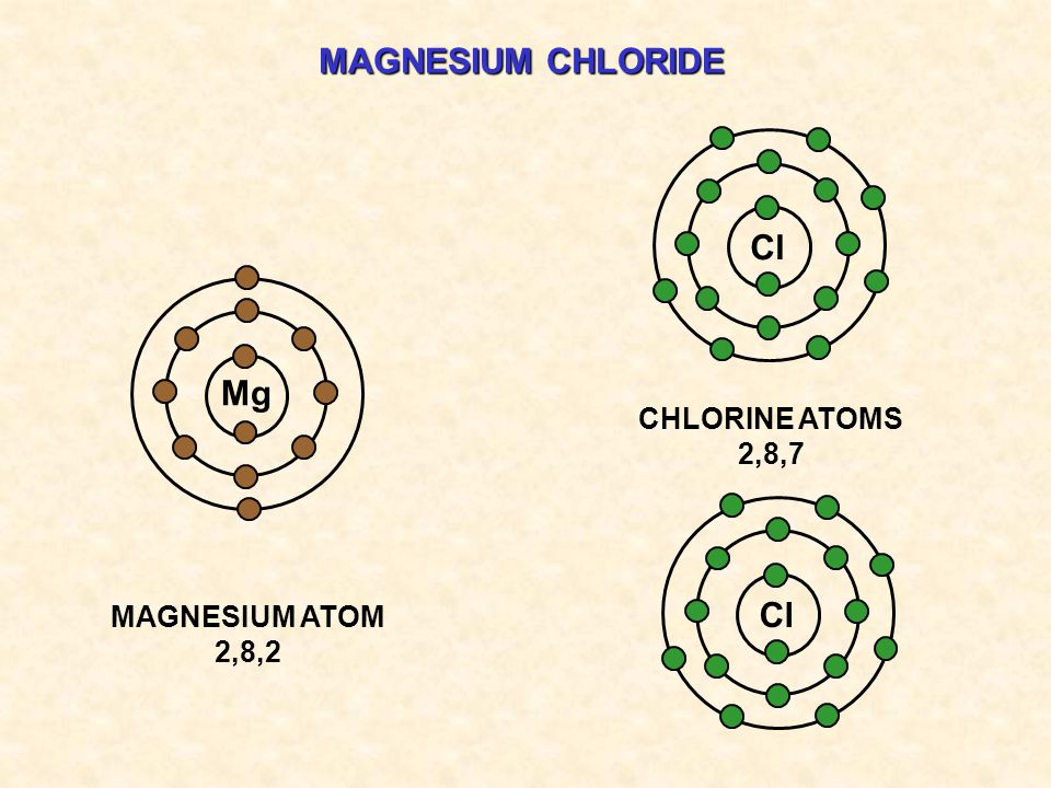 MAGNESIUM CHLORIDE Cl Mg CHLORINE ATOMS 2,8,7 MAGNESIUM ATOM 2,8,2 Cl
