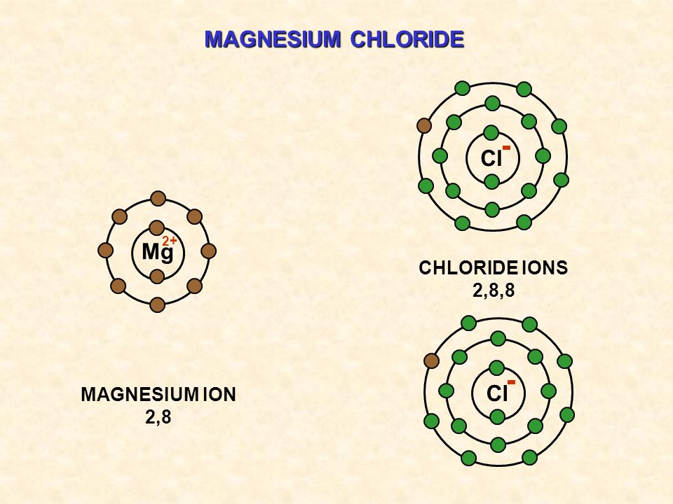 MAGNESIUM CHLORIDE Cl 2+ Mg CHLORIDE IONS 2,8,8 MAGNESIUM ION 2,8 Cl