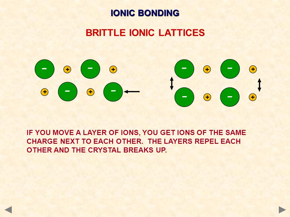 BRITTLE IONIC LATTICES